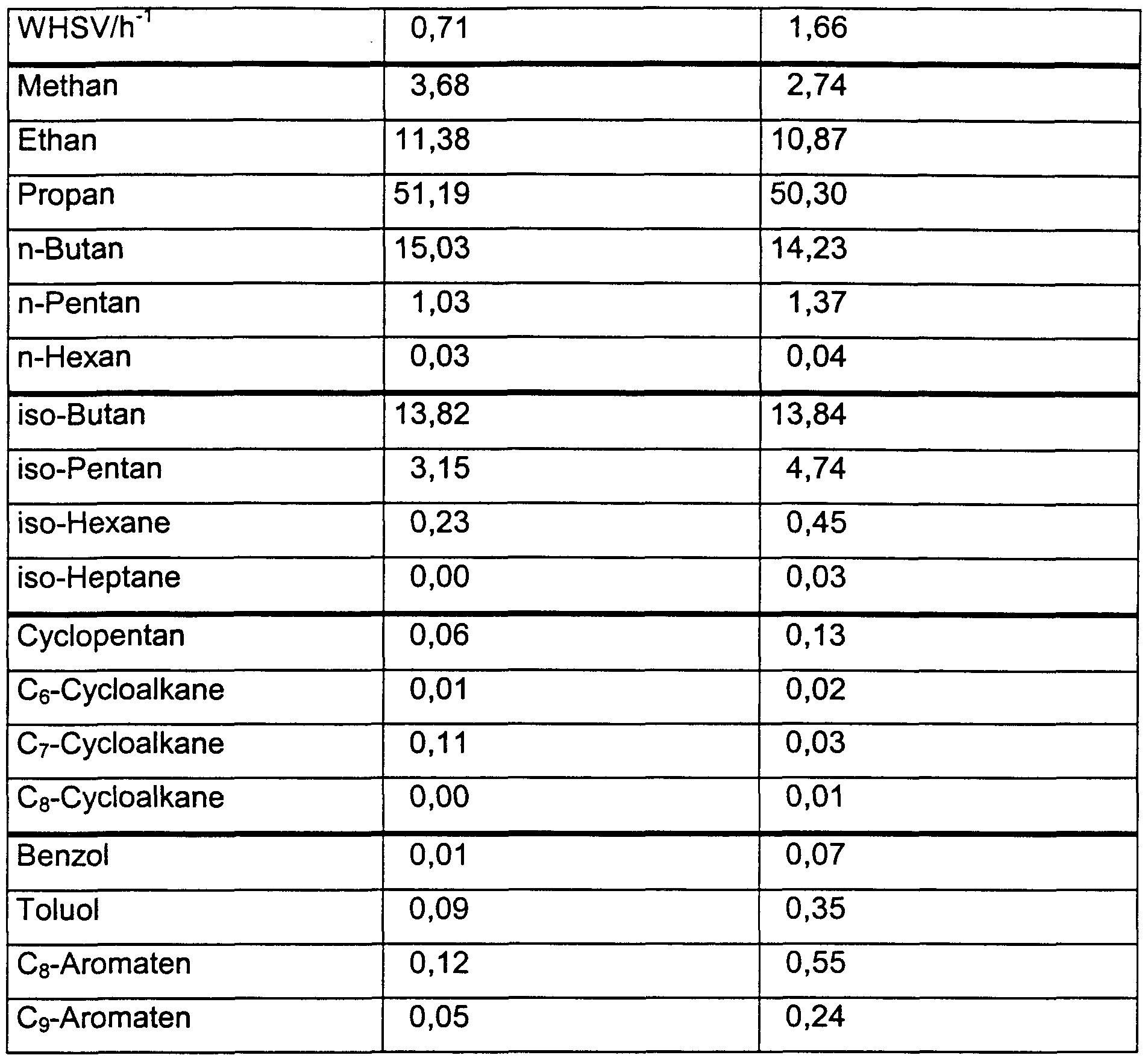 Alkane Alkene Alkine Tabelle  Patent WO A1 Method for production of n alkanes