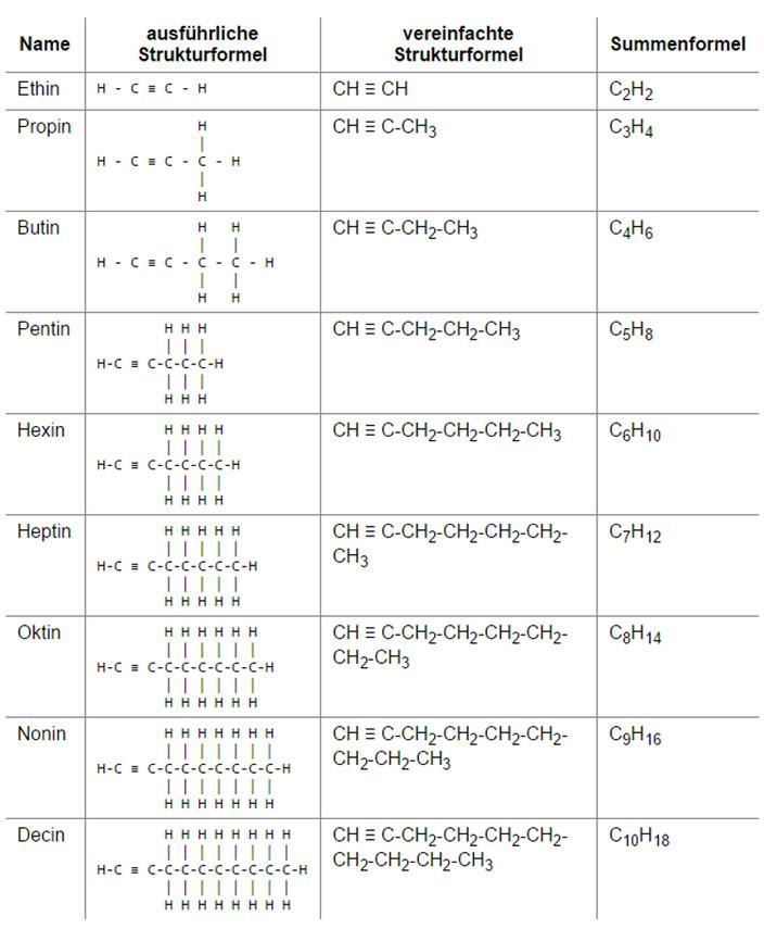 Alkane Alkene Alkine Tabelle  Kohlenwasserstoffe Alkane Alkene Alkine Vorbereitung