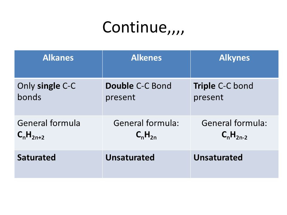 Alkane Alkene Alkine Tabelle  Organic chemistry and Aliphatic hydrocarbon and alcohol