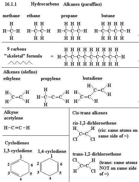 Alkane Alkene Alkine Tabelle  List of Hydrocarbons