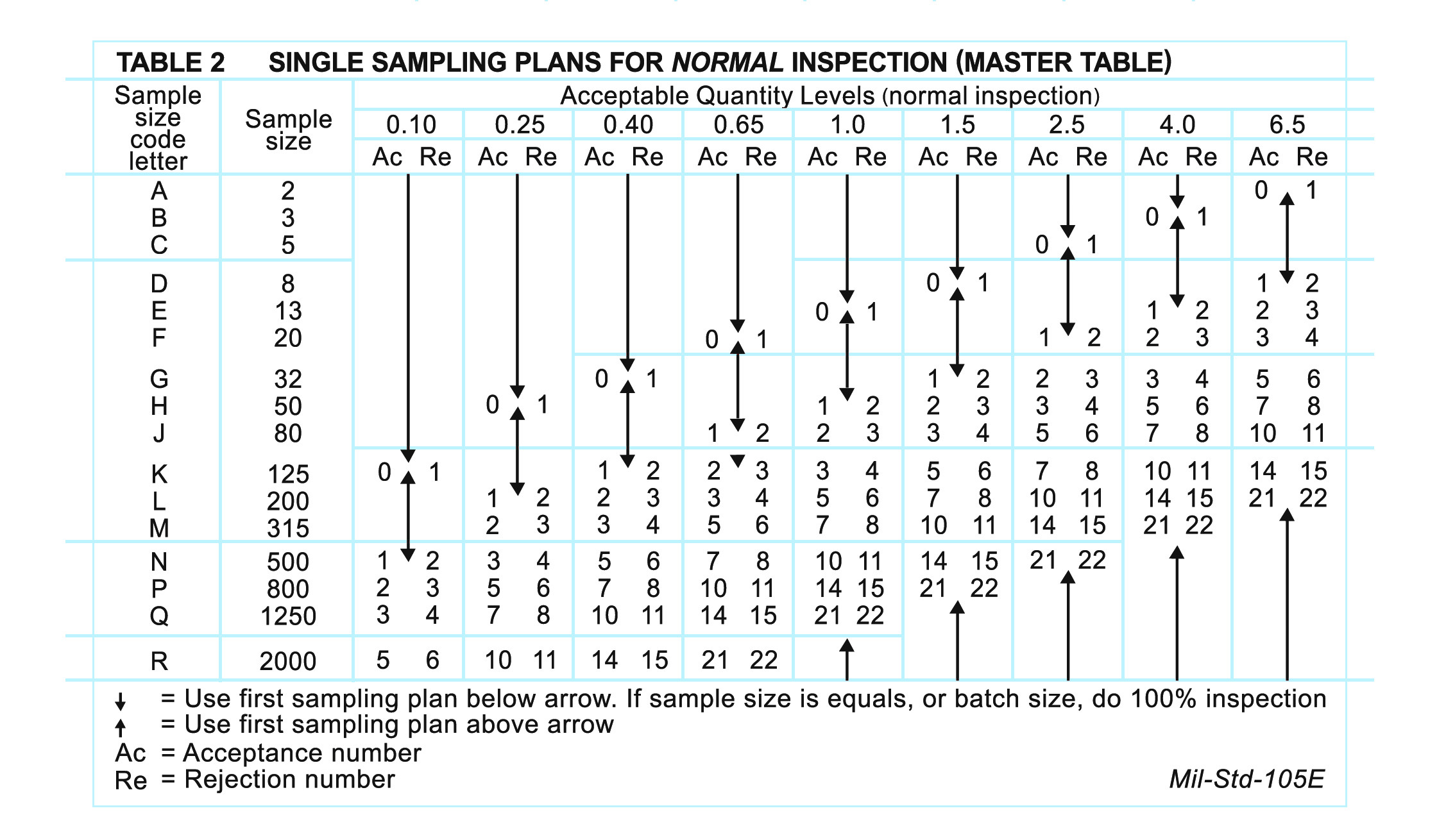 Aql Tabelle  AQL Chart How to conduct a sampling product quality inspection
