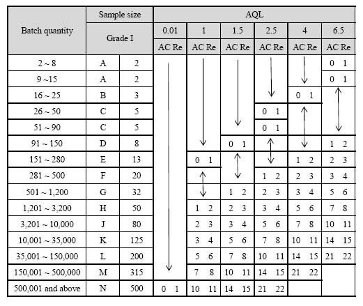 Aql Tabelle  aql level 2 sampling table