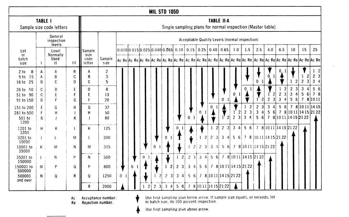Aql Tabelle  MIL STD 105