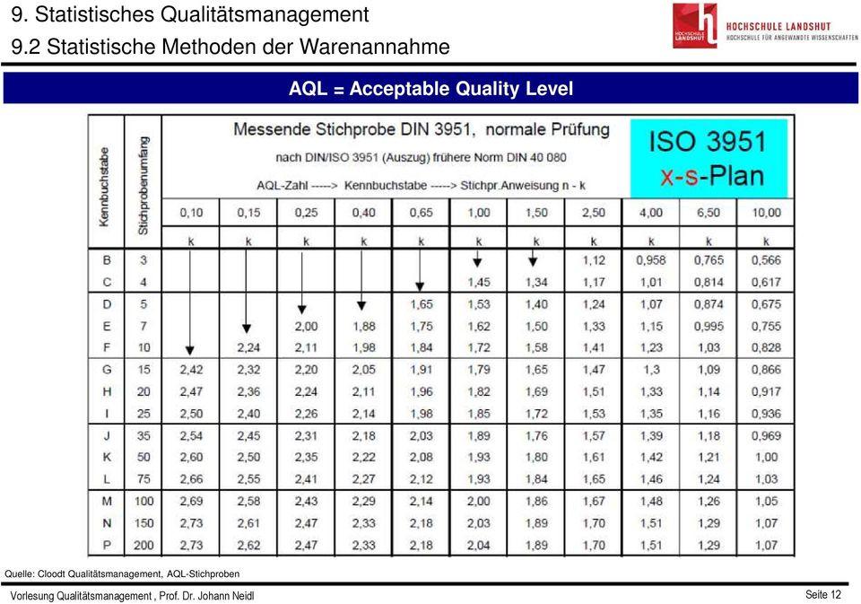 Aql Tabelle  AQL 9 Statistisches Qualitätsmanagement 9 3 Statistische