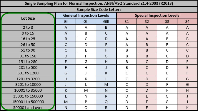 Aql Tabelle  Anatomy of the ANSI ASQ Z1 4 Industry Standard AQL Table