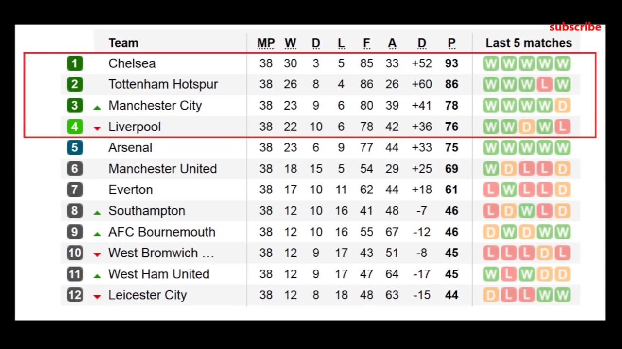 Bpl Tabelle  barclays premier league 2017 table results 38 matchaday