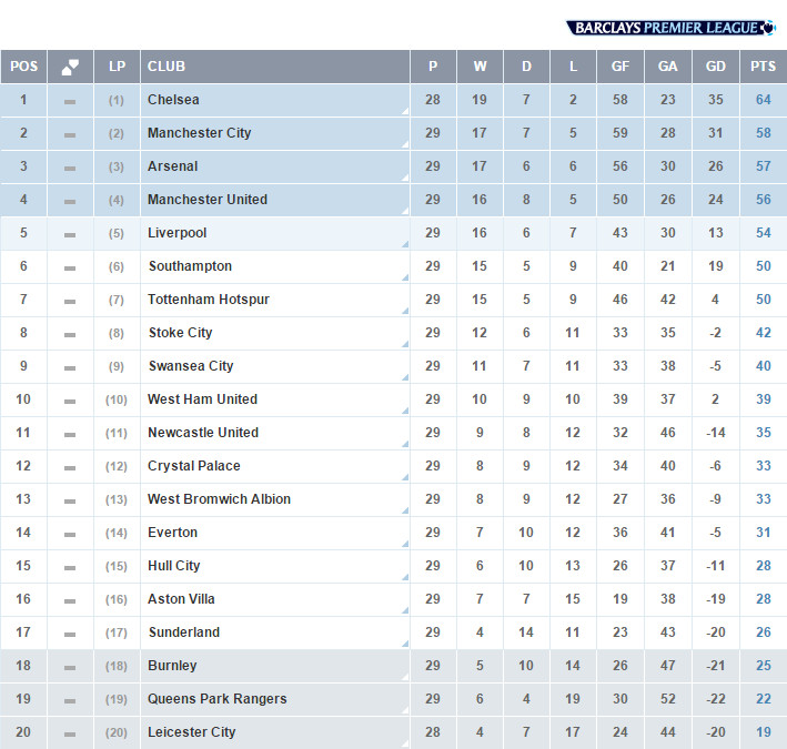 """Bpl Tabelle  Premier League on Twitter """"TABLE The latest standings in"""