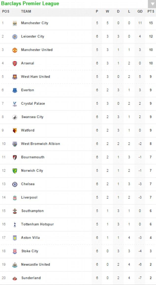 Bpl Tabelle  Premier League TABLE AND RESULTS Aston Villa 0 1 West