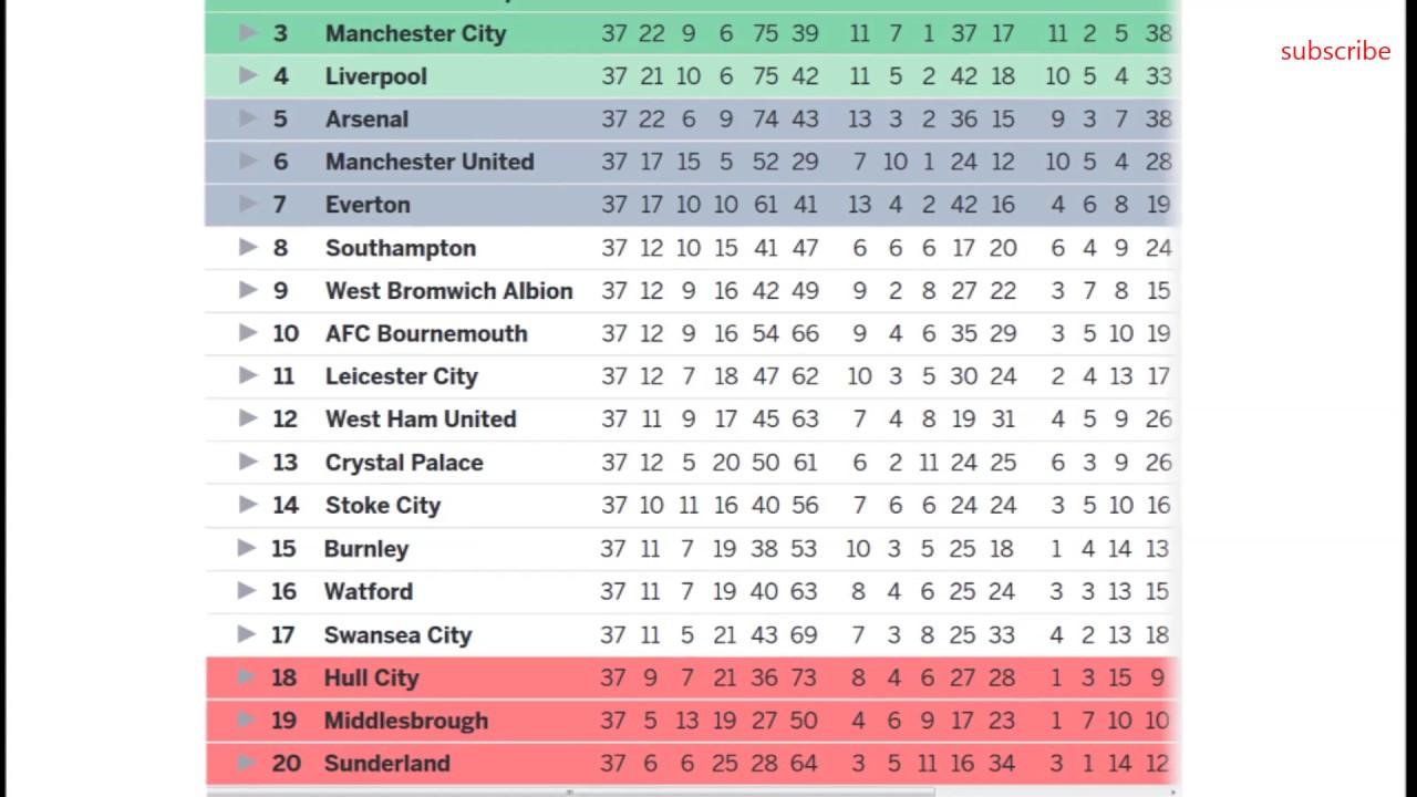 Bpl Tabelle  Barclays premier league 2017 table results epl fixtures