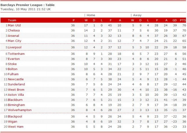 Bpl Tabelle  latest Expanded Premier League Table