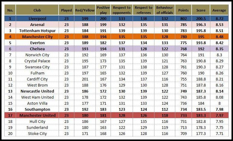 Bpl Tabelle  Epl Table Full Stats