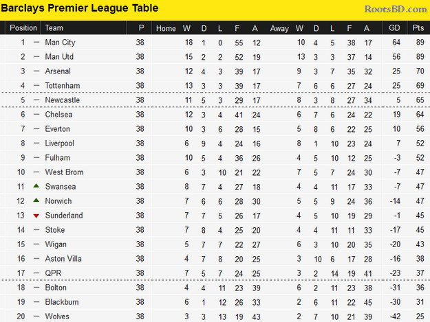 Bpl Tabelle  Transfer Rumours 2012 2013 Page 47 PESGaming Forums