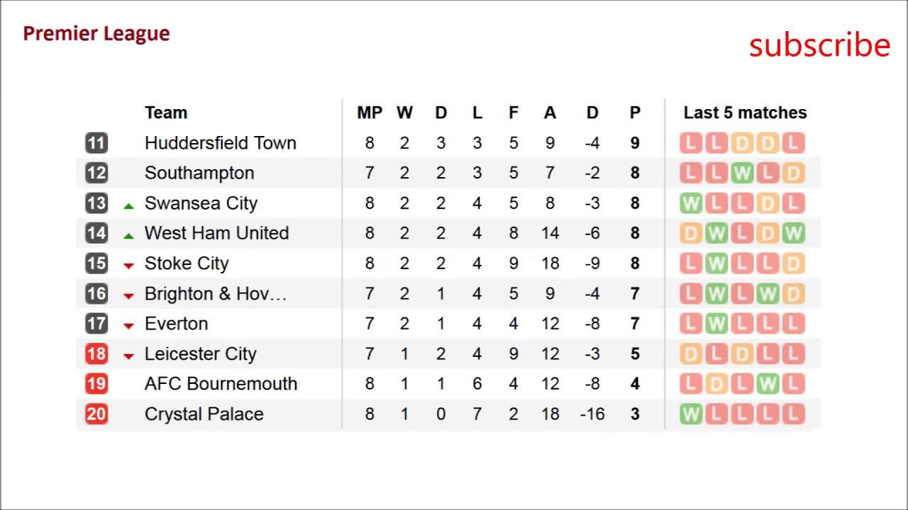 Bpl Tabelle  EPL Results Fixtures barclays premier league