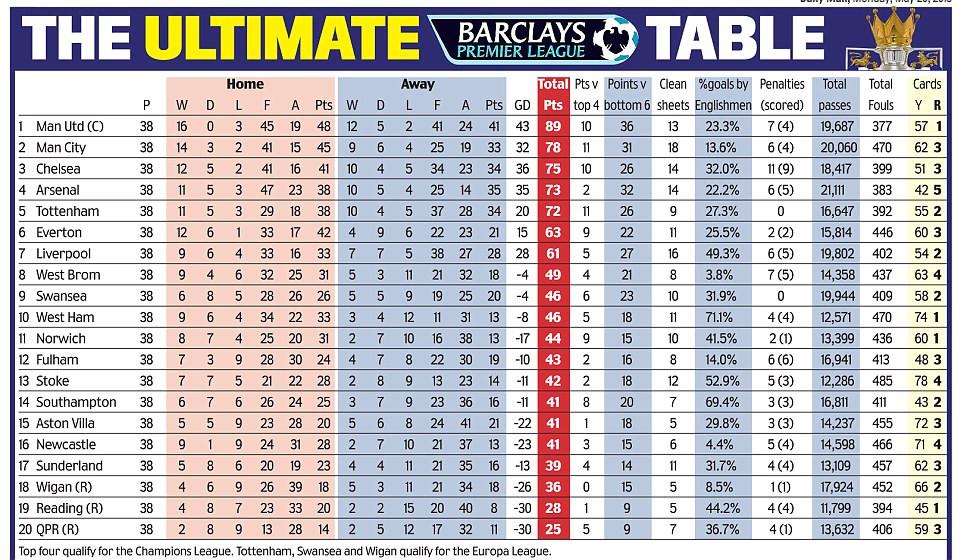 Bpl Tabelle  The Ultimate Premier League table