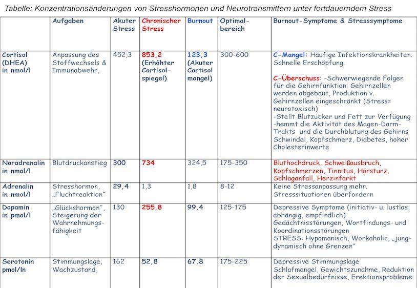 Cortisol Werte Tabelle