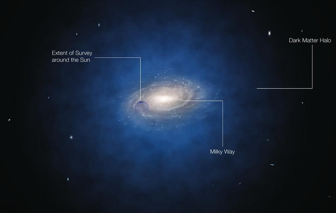 Dark Matter  Dark matter—hot or not
