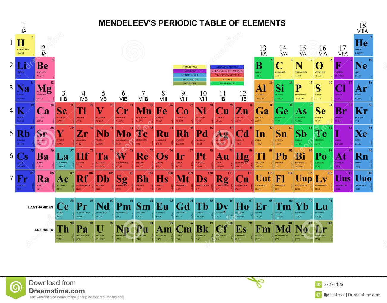 Del Tabelle  Tabella Del Mendeleev Fotografie Stock Immagine