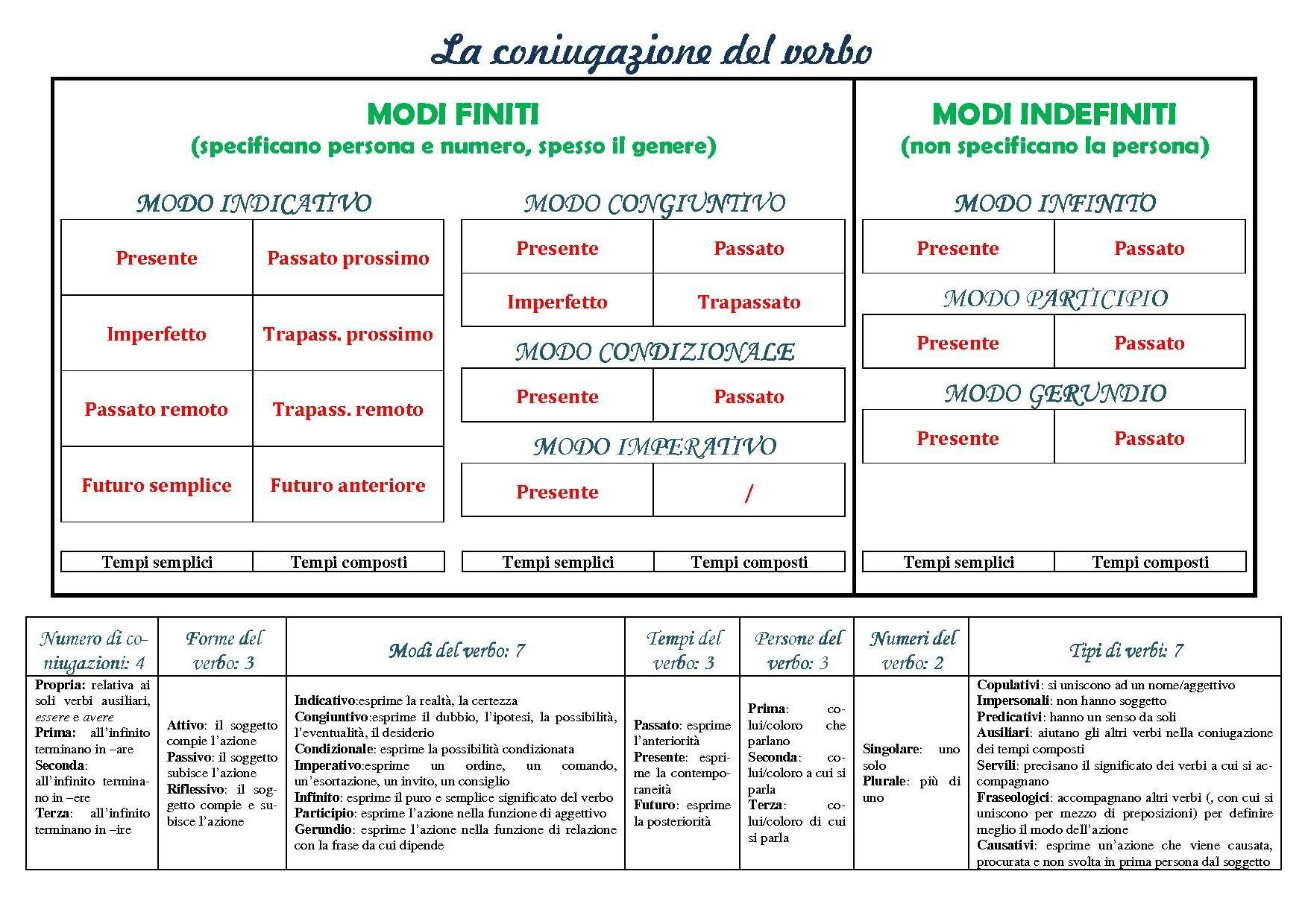 Del Tabelle  CONIUGAZIONE VERBI ITALIANI EPUB