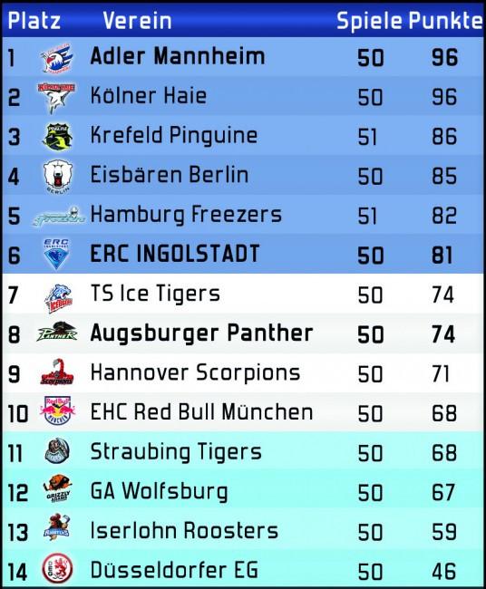 Del Tabelle  ERC Ingolstadt vs Augsburger Panther Profis