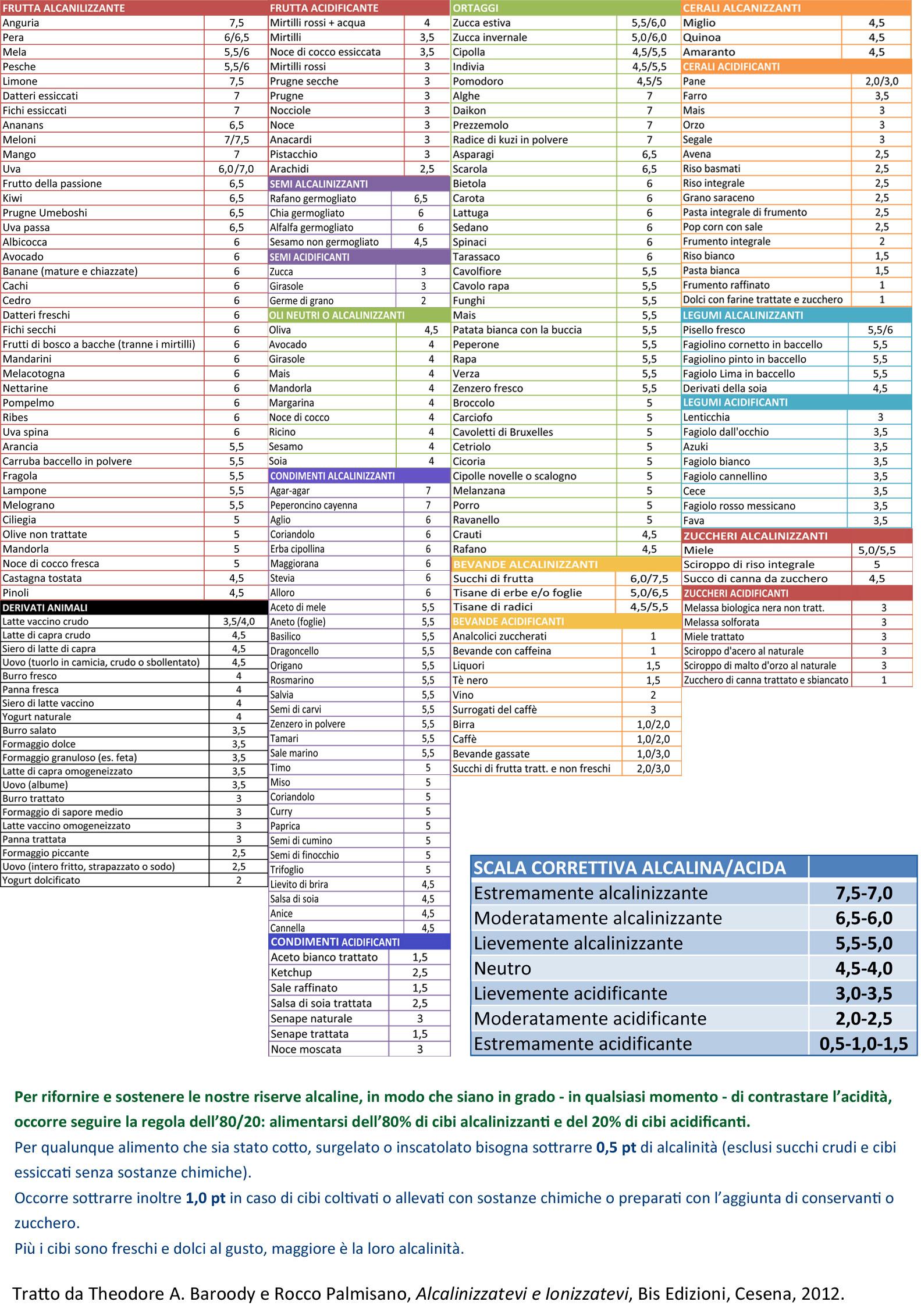 Del Tabelle  Una tabella dei cibi alcalinizzanti e acidificanti free