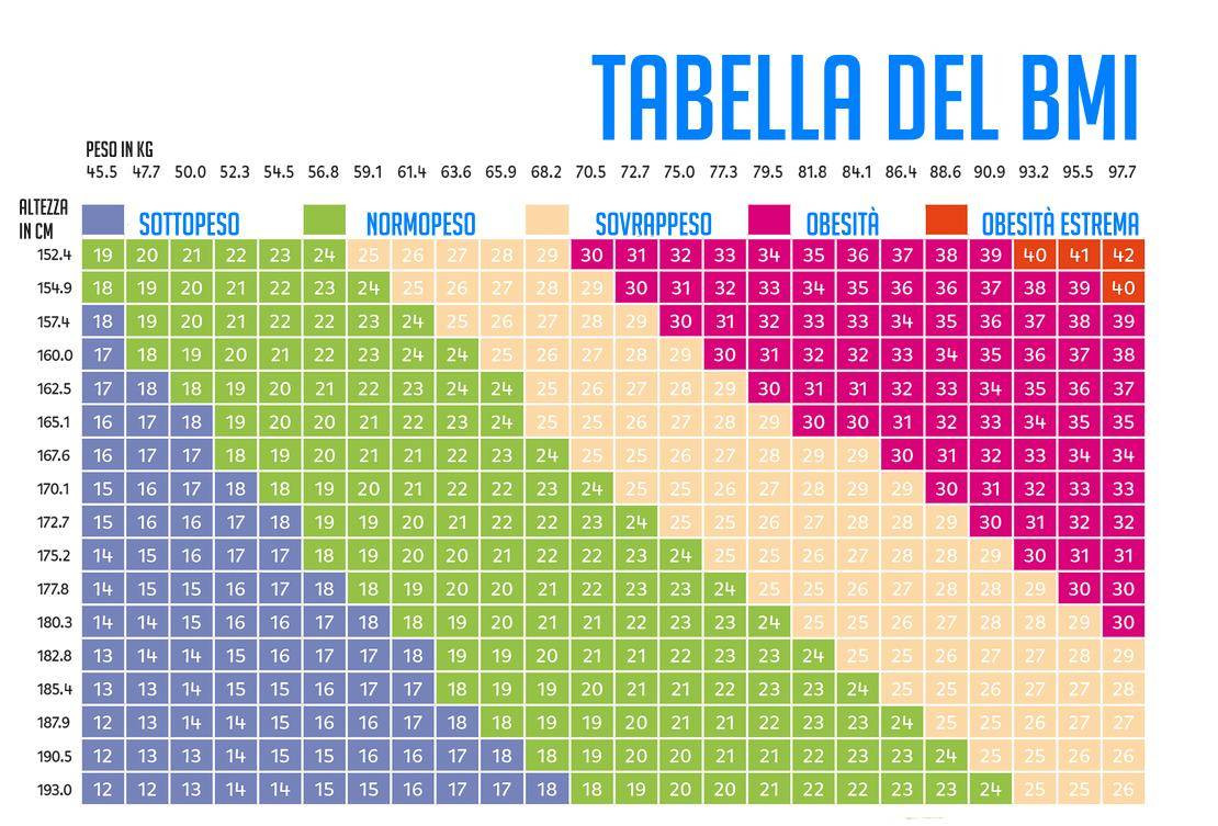 Del Tabelle  Peso Ideale e BMI Calcola il peso ideale con un facile test