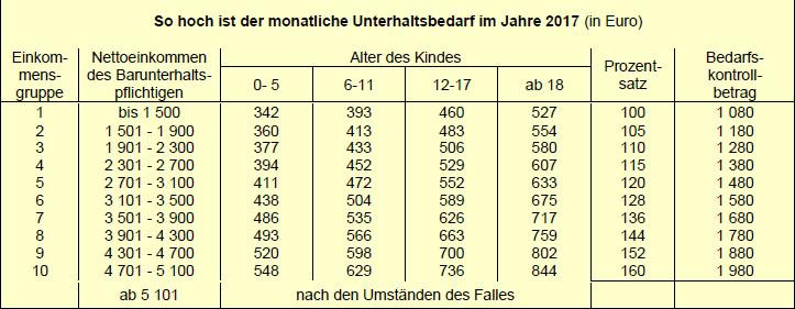 Düsseldorfer Tabelle 2018  window NREUM NREUM=  nr require=function e n t
