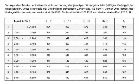 Düsseldorfer Tabelle 2018  Düsseldorfer Tabelle Neuer Unterhalt ab 2018
