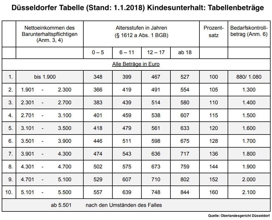 Düsseldorfer Tabelle 2018  Neue Düsseldorfer Tabelle Stand 01 01 2018