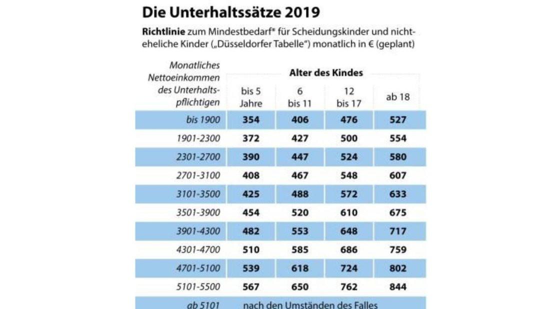 Düsseldorfer Tabelle 2018 Pdf  Düsseldorfer Tabelle 2019 So viel Geld erhalten