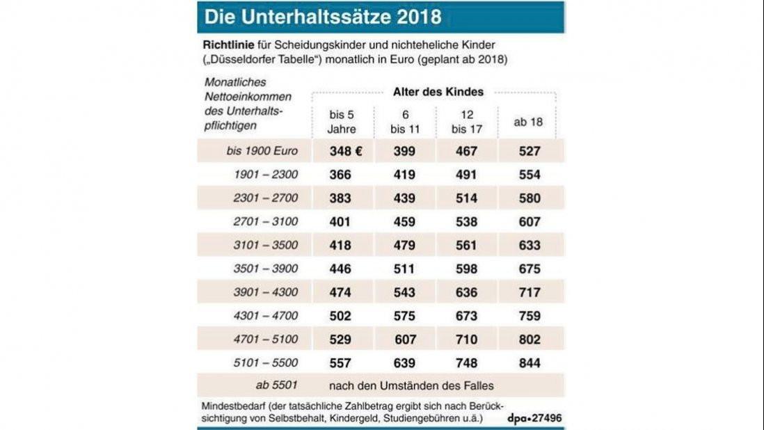 Düsseldorfer Tabelle 2018 Pdf  Neue Düsseldorfer Tabelle 2018 So viel Kindergeld und