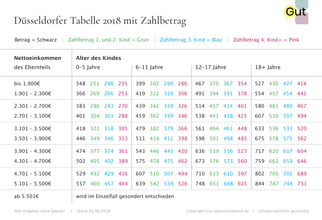 Düsseldorfer Tabelle 2018 Pdf  Düsseldorfer Tabelle 2018 mit Zahlbetrag Gut alleinerziehend