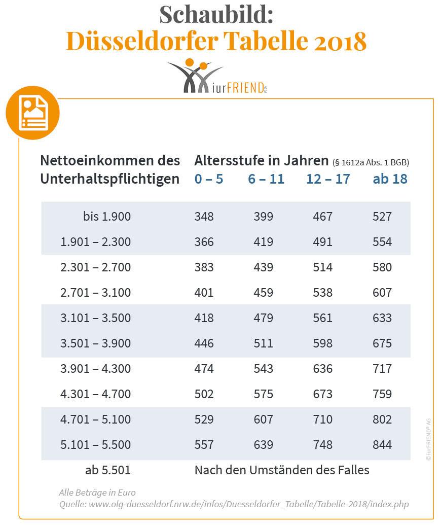 Düsseldorfer Tabelle 2018 Pdf  DÜSSELDORFER TABELLE 2018 Unterhaltstabelle