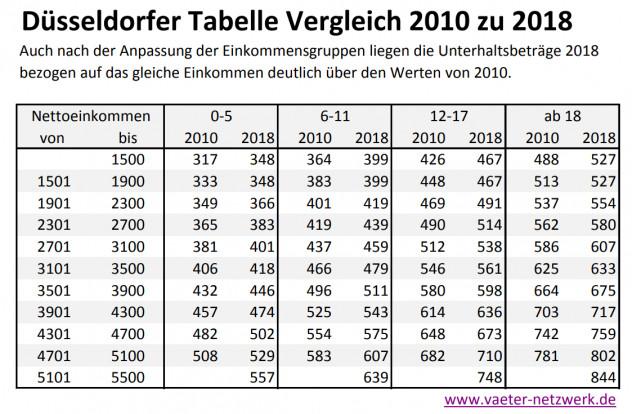Düsseldorfer Tabelle 2018  Düsseldorfer Tabelle Vergleich 2010 zu 2018 – Väter
