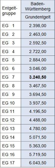 Era Tabelle Bw  ERA Entgelttabelle IG Metall Wirtschaftsingenieurwesen