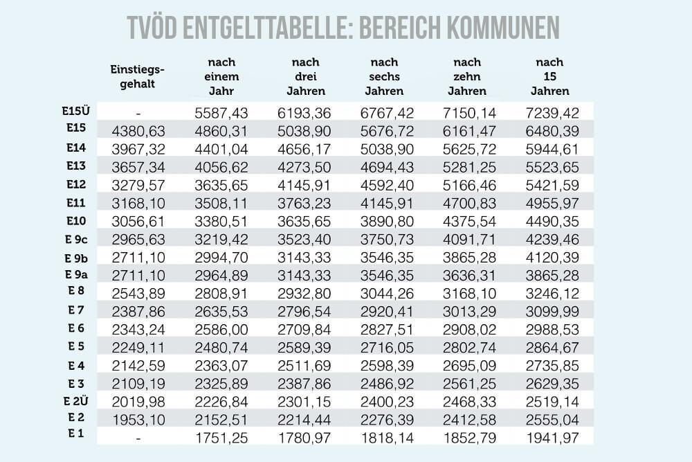 Era Tabelle Bw  Entgeltgruppe Gehalt nach Eingruppierung