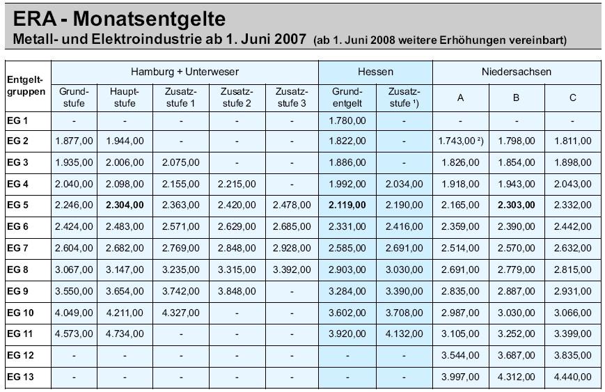 Era Tabelle Bw  Ig metall hessen tariftabelle – Tracking Support
