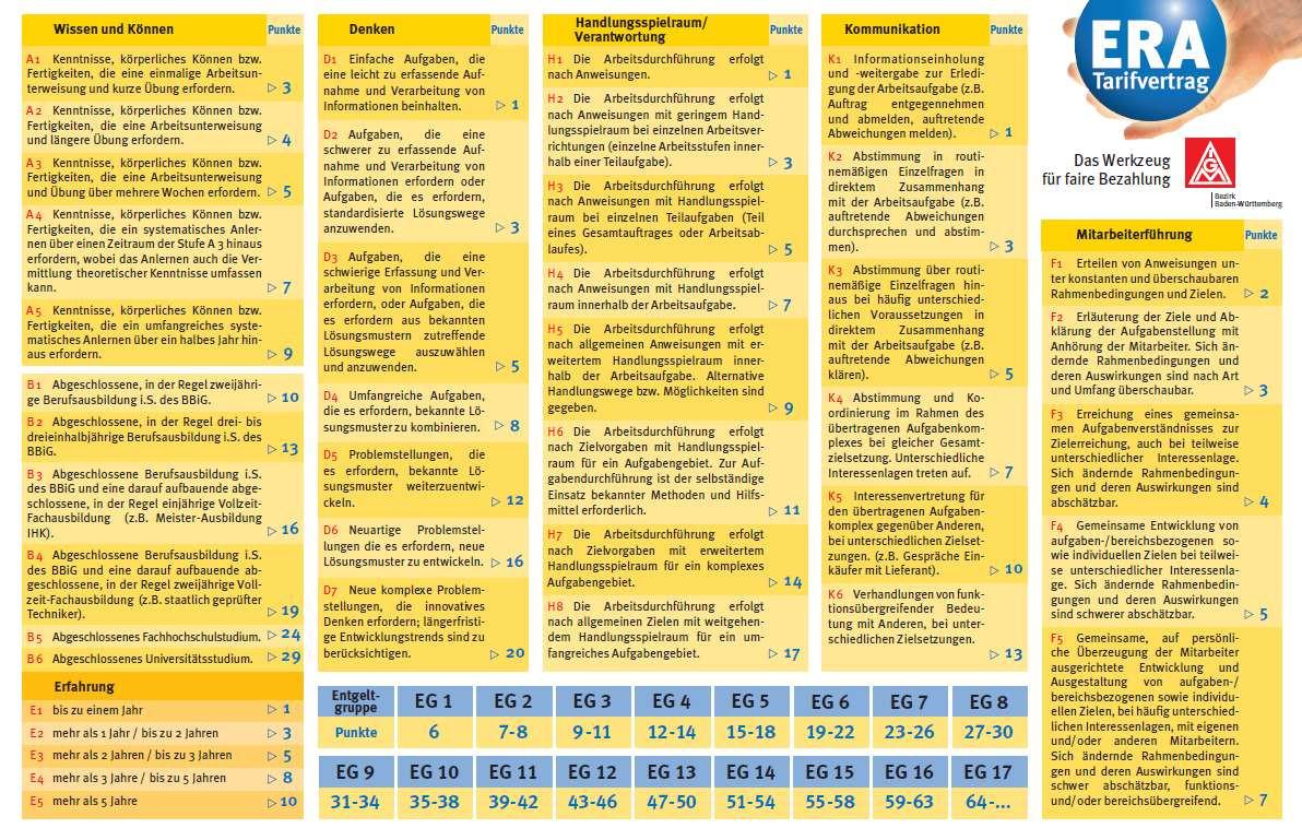 Era Tabelle Bw  Management und Logistik Era tabelle bw einstufung