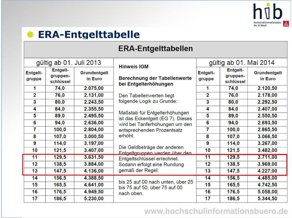 Era Tabelle Bw  Einstiegsgehälter in der Metall und Elektroindustrie Baden