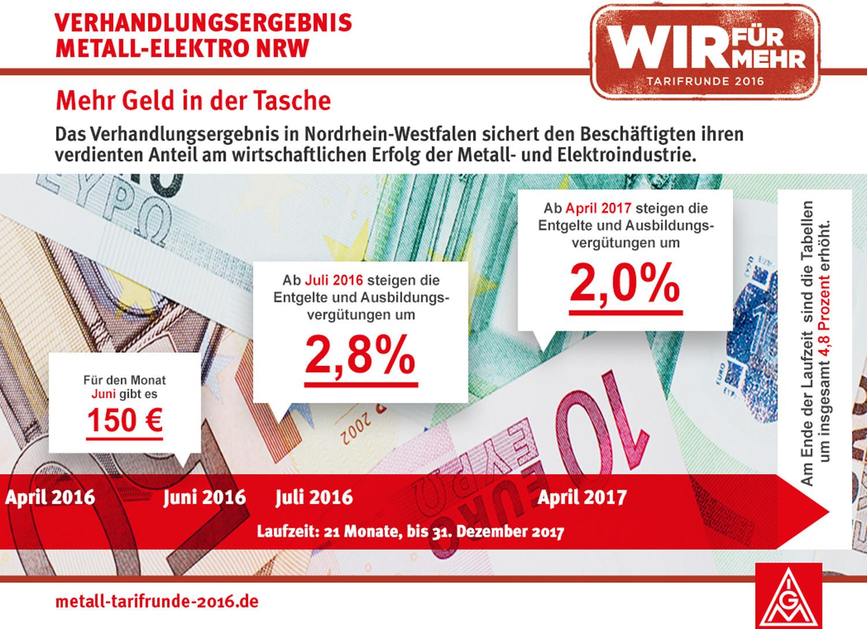 Era Tabelle Bw  IG Metall Pressemitteilung 28 2016