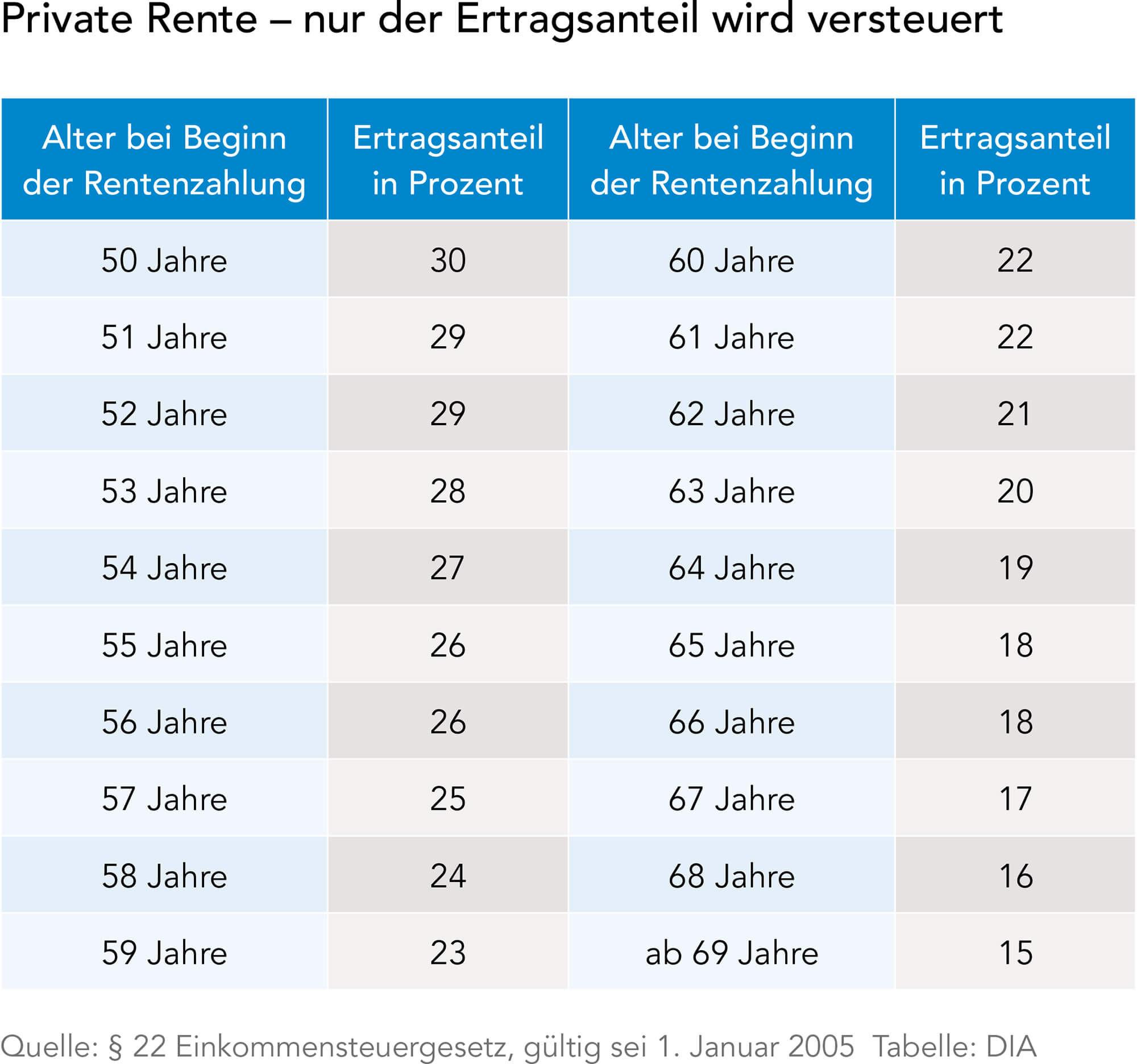 Ertragsanteilsbesteuerung Tabelle  Altersvorsorge und Steuern DIA Altersvorsorge