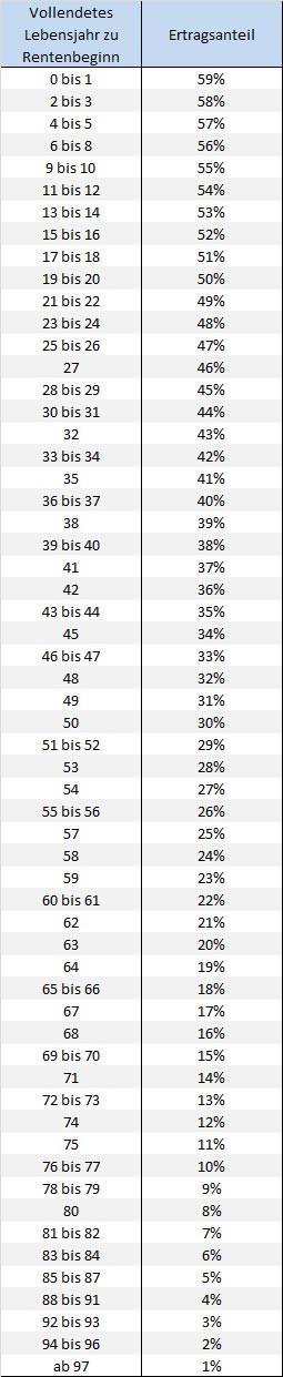 Ertragsanteilsbesteuerung Tabelle  Besteuerung Das ABC der Rentenversicherung