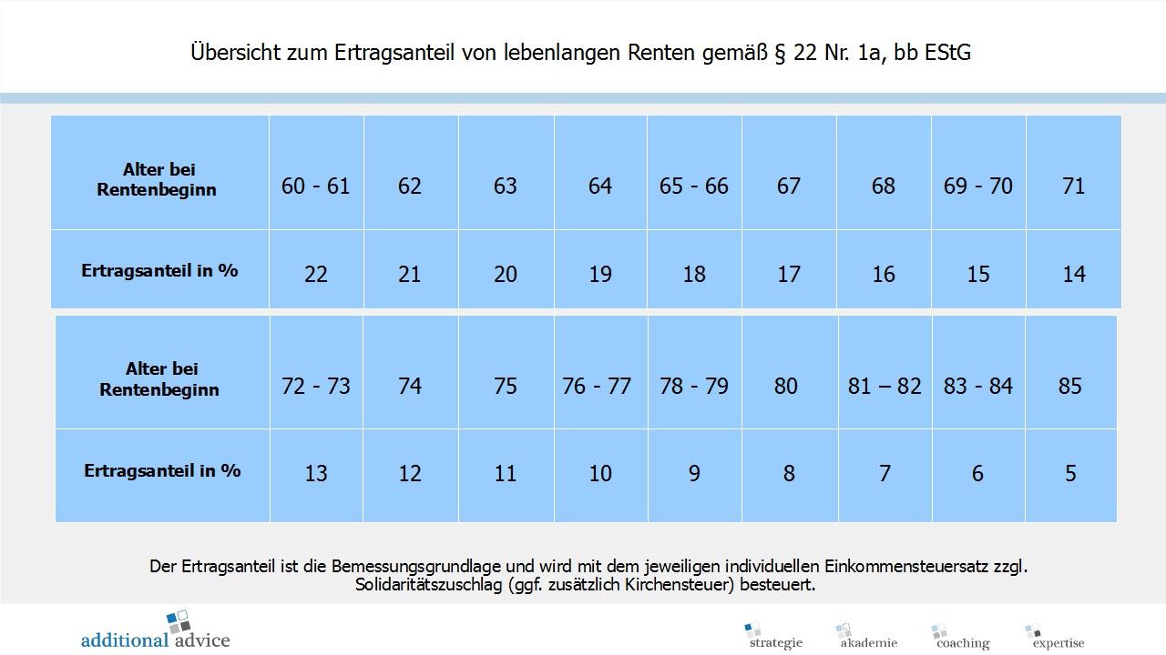 Ertragsanteilsbesteuerung Tabelle  Garantierenten gegen Einmalbeitrag der direkte Vergleich