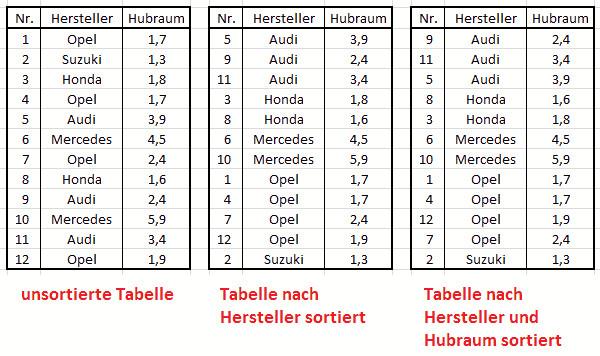 Excel Tabelle Sortieren  Excel 2010 lernen – Daten sortieren benutzerdefiniertes
