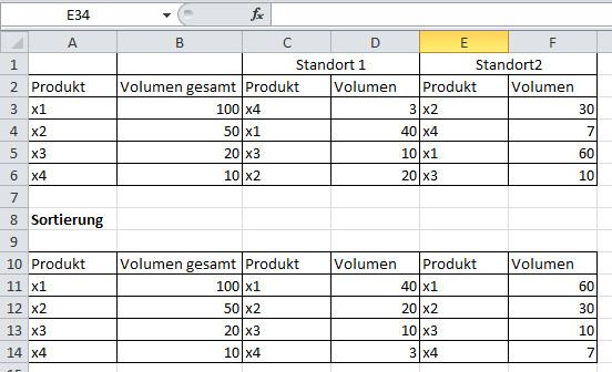 Excel Tabelle Sortieren  Excel Tabelle Analog einer Spalte sortieren wie gehts