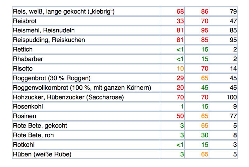 Glykämischer Index Tabelle  Endlich ohne Migräne Mit einem cleveren Konzept heraus