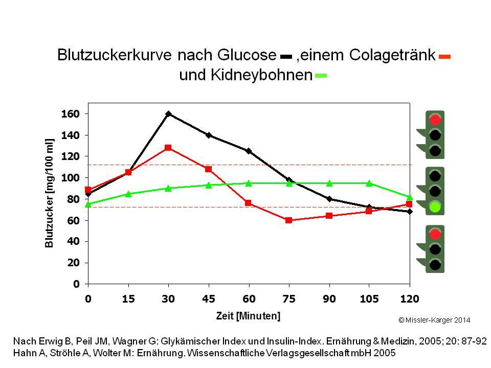 Glykämischer Index Tabelle  Glykämischer index tabelle diabetiker