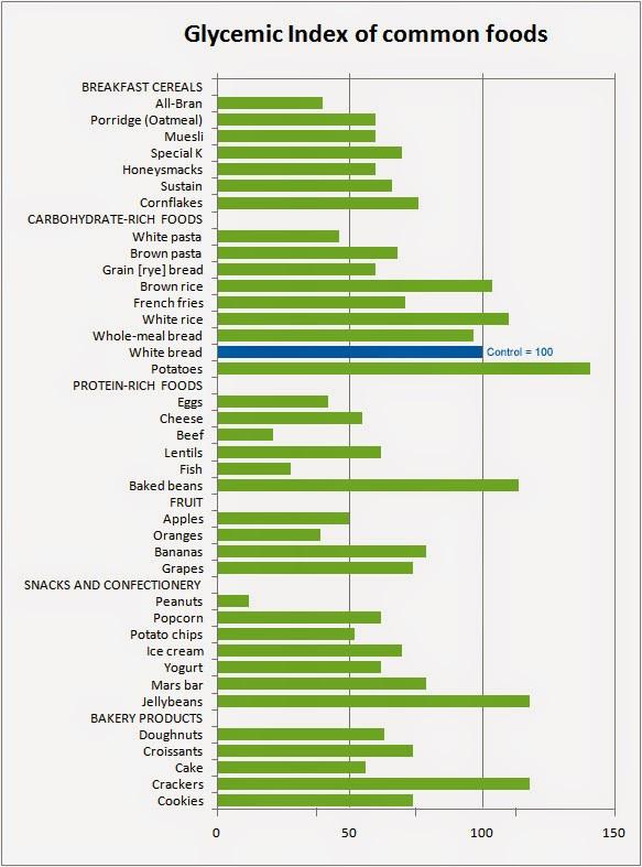 Glykämischer Index Tabelle  Food is Medicine Glykämischer Index vs Insulinindex