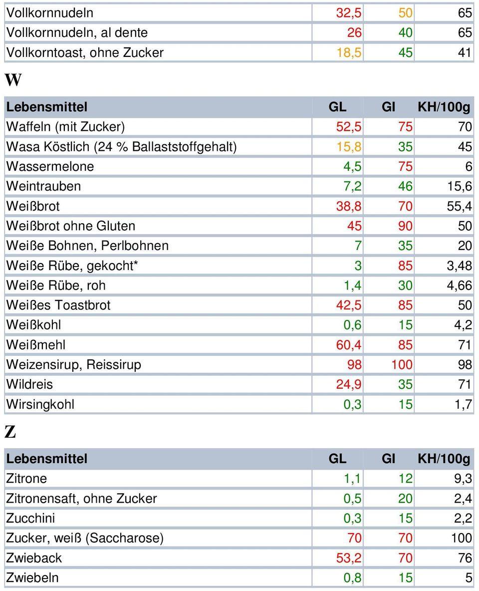 Glykämischer Index Tabelle  Glykämischer Index Glykämische Last PDF