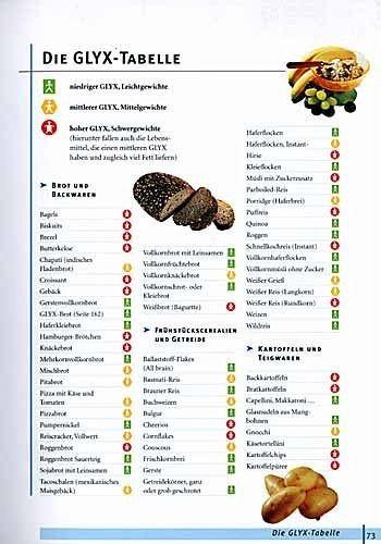 Glyx Tabelle  Die GLYX Diät von Marion Grillparzer Buch buecher