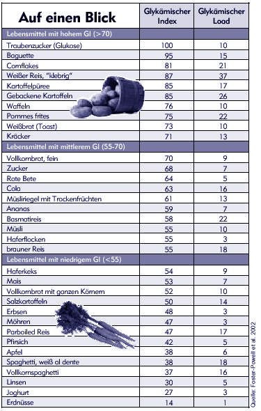 Glyx Tabelle  Glykämischer Index Tabelle Food Facts in 2019